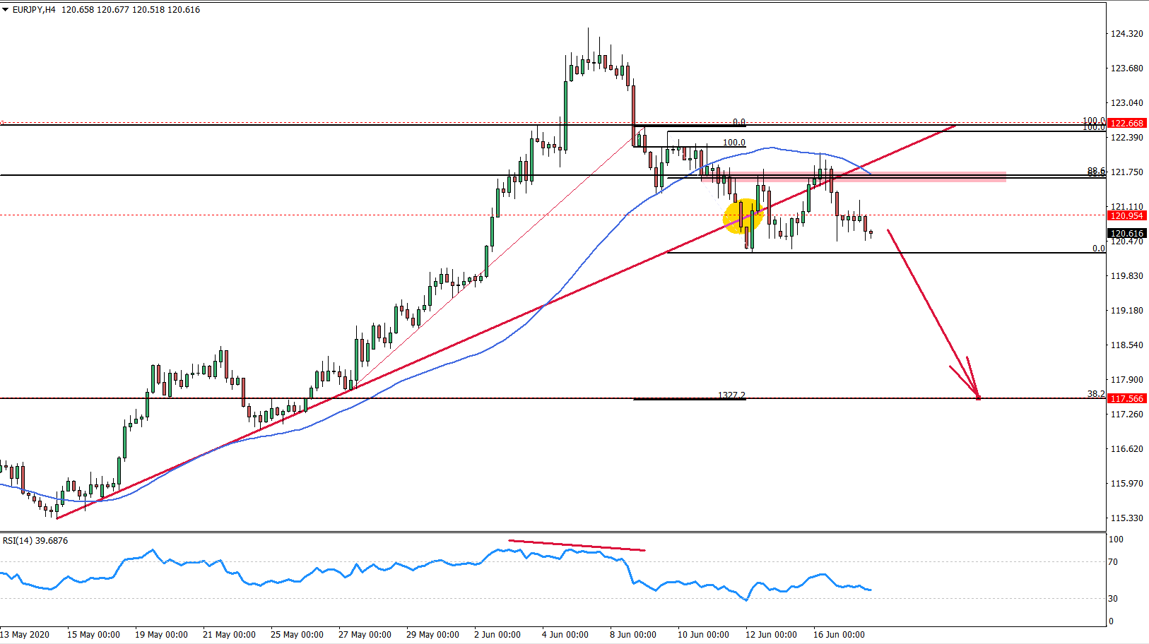 EURJPY 4hour chart June 17th 2020