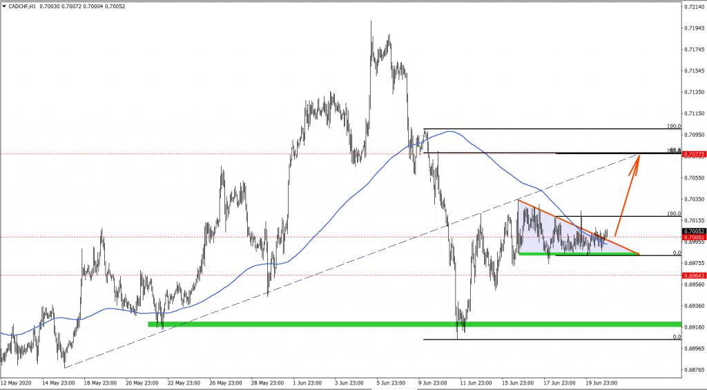 CADCHF Daily Chart on June 22 2020