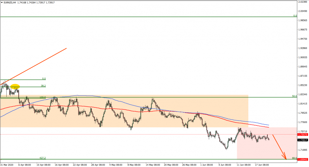 EURNZD 4hour chart on June 22nd 2020