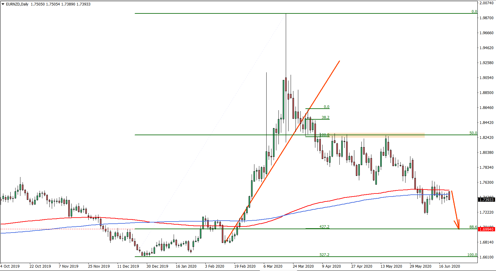 EURNZD Daily Chart on June 22nd 2020