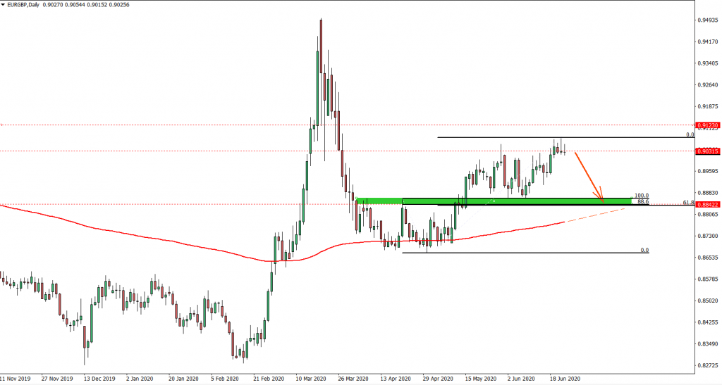 EURGBP Daily Chart June 24th 2020