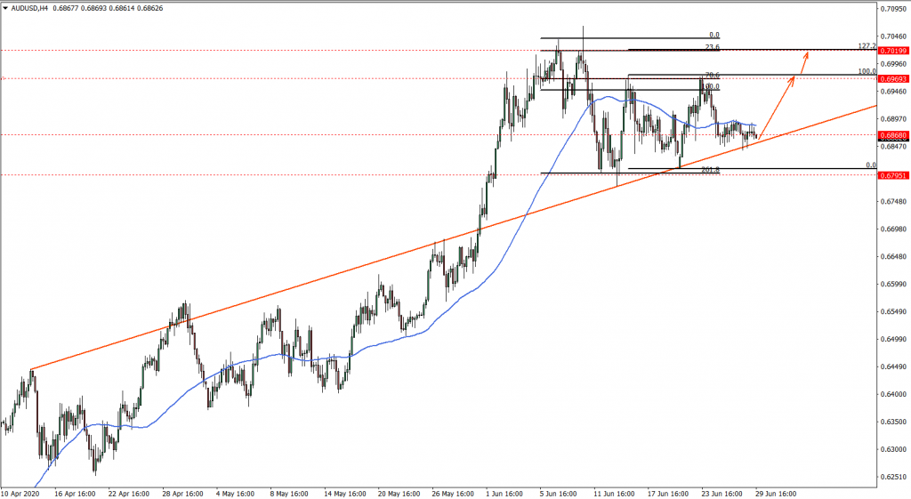 AUDUSD 4hour chart June 29th 2020