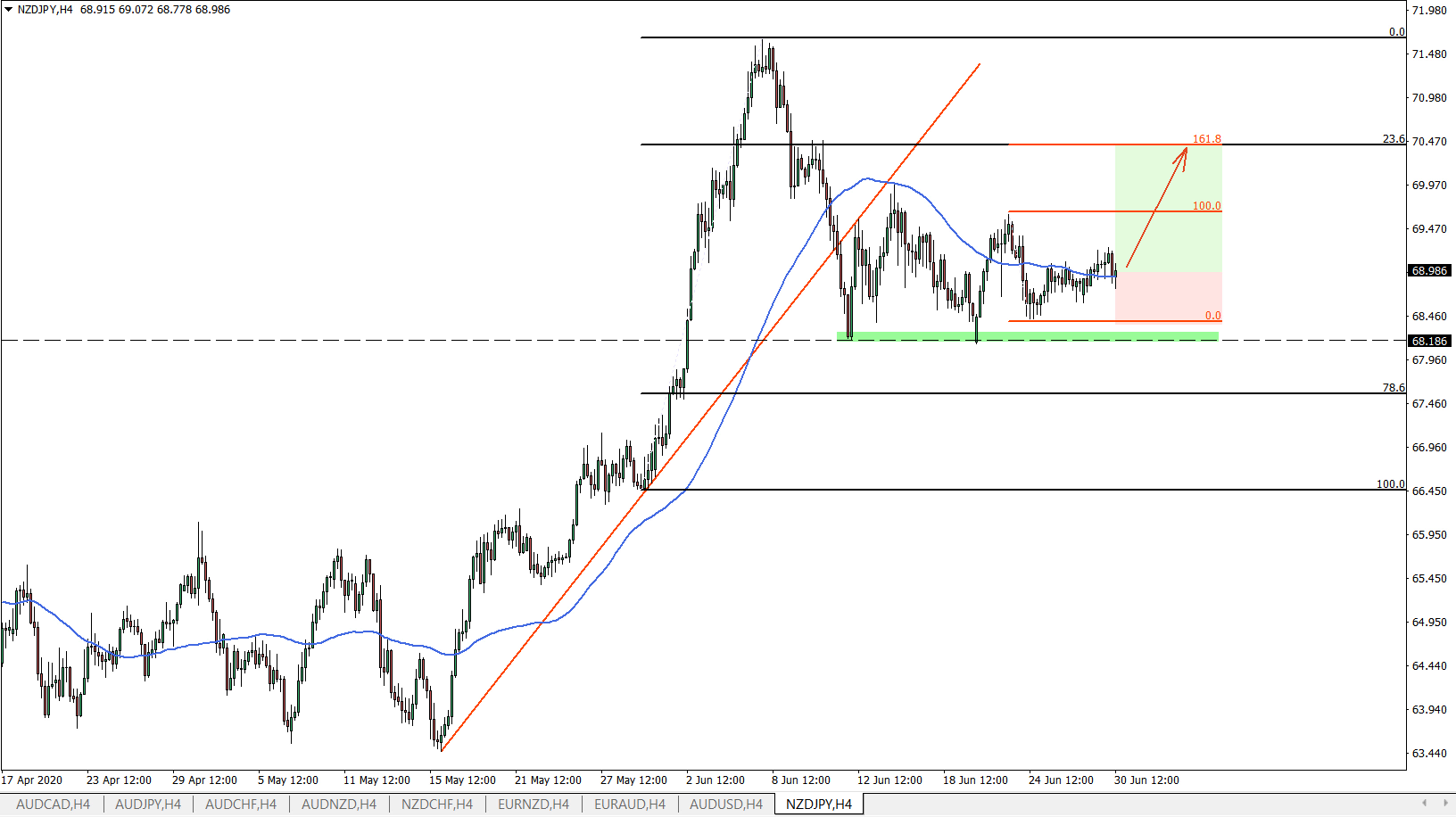 NZDJPY 4hour chart June 30th 2020