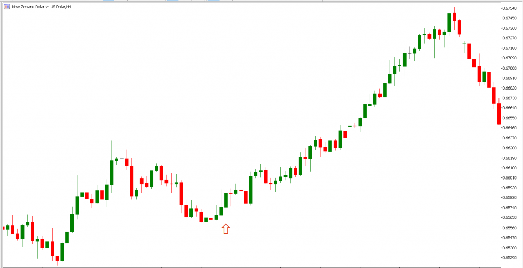 NZD chart after economic event