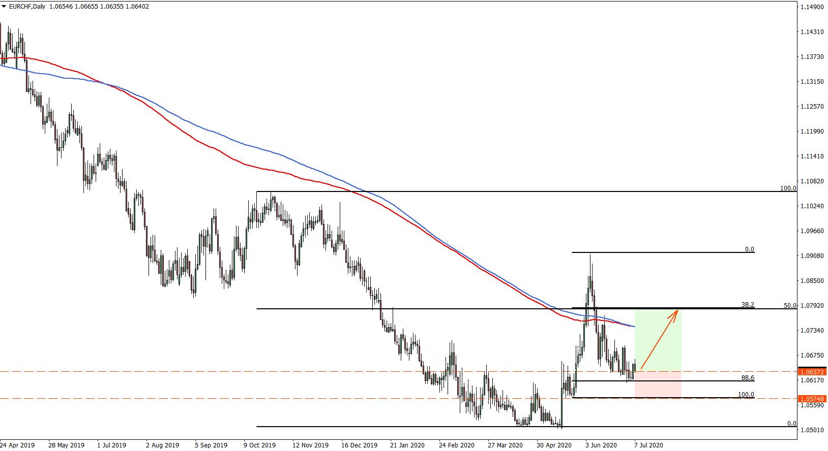 EURCHF Daily Chart Trade Idea