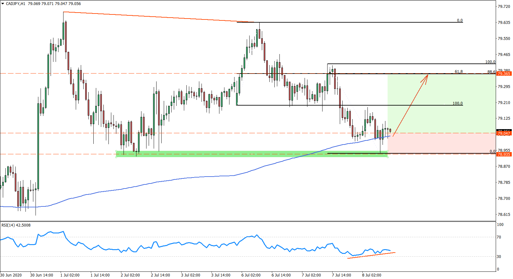 CADJPY hourly chart on June 8th 2020