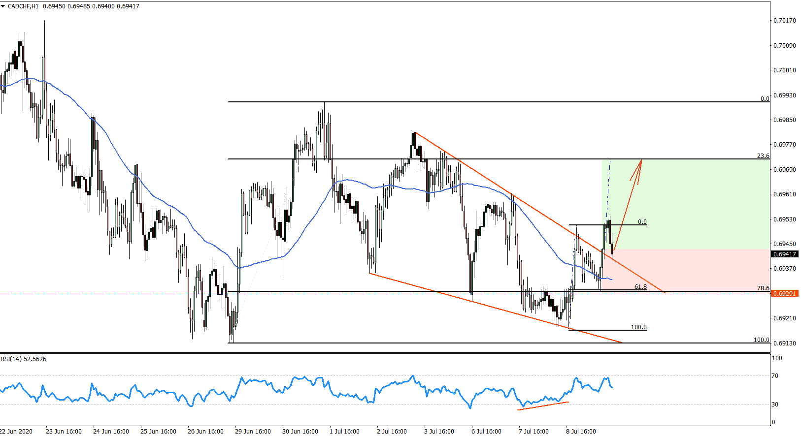CADCHF Hourly Chart July 9th 2020