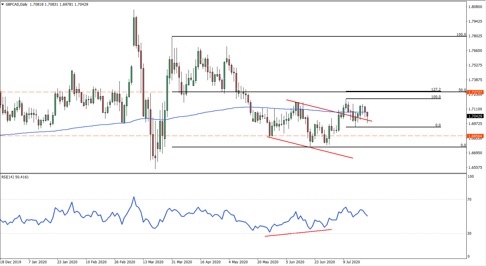 GBPCAD Daily Chart July 23rd 2020