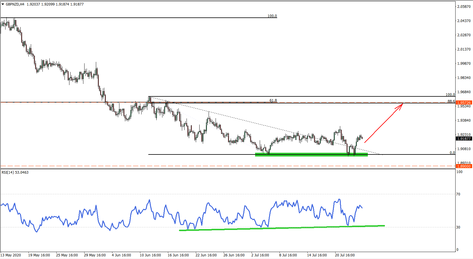 GBPNZD 4 hour chart July 24th 2020