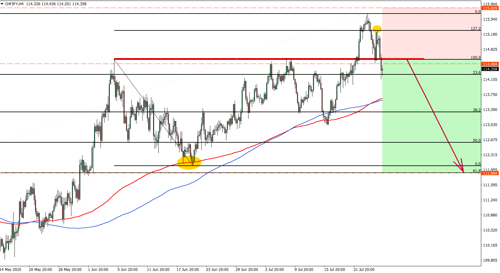 CHFJPY 4 hour chart July 27th 2020