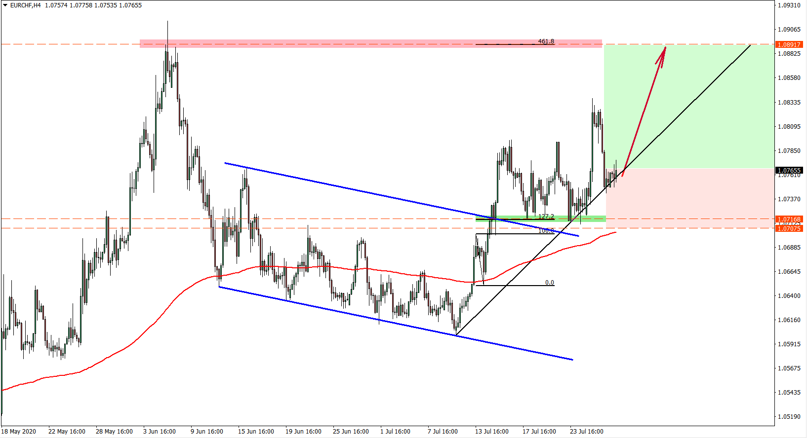 EURCHF 4 hour chart July 29th 2020