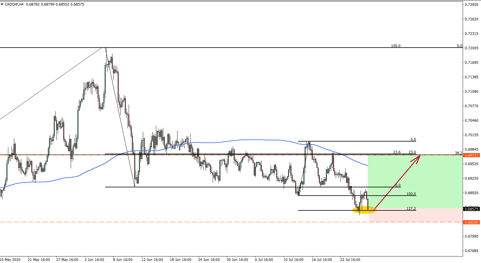 CADCHF 4hour chart July 28 2020