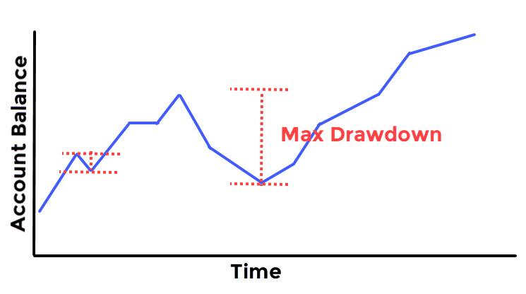 Drawdown in Forex