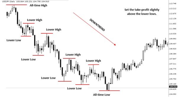 Planning TakeProfit in Downtrend