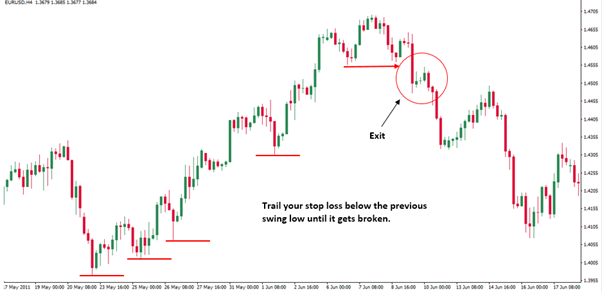 placing a stop loss in uptrend