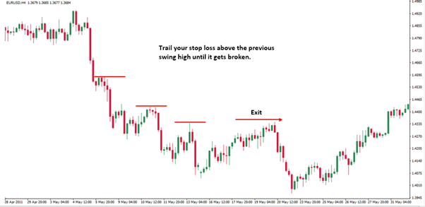 trailing a stop loss