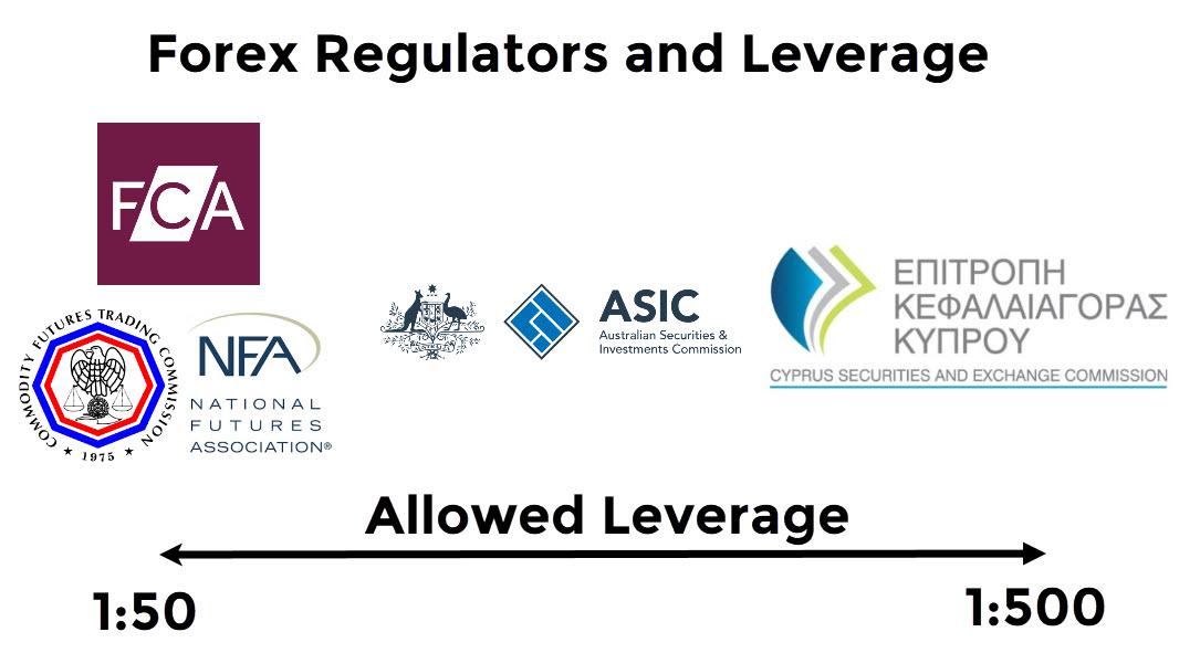 regultators and leverage