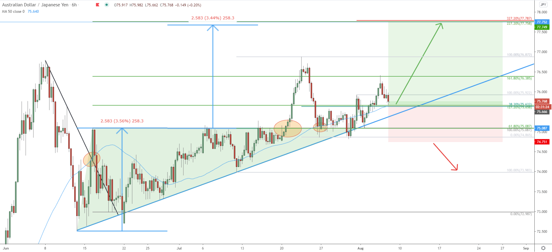 AUDJPY 6hour chart august 8th 2020