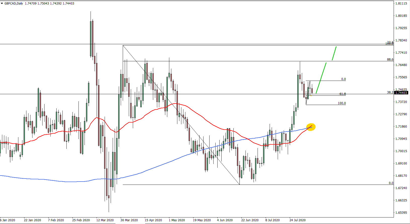 GBPCAD daily chart Aug 10 2020