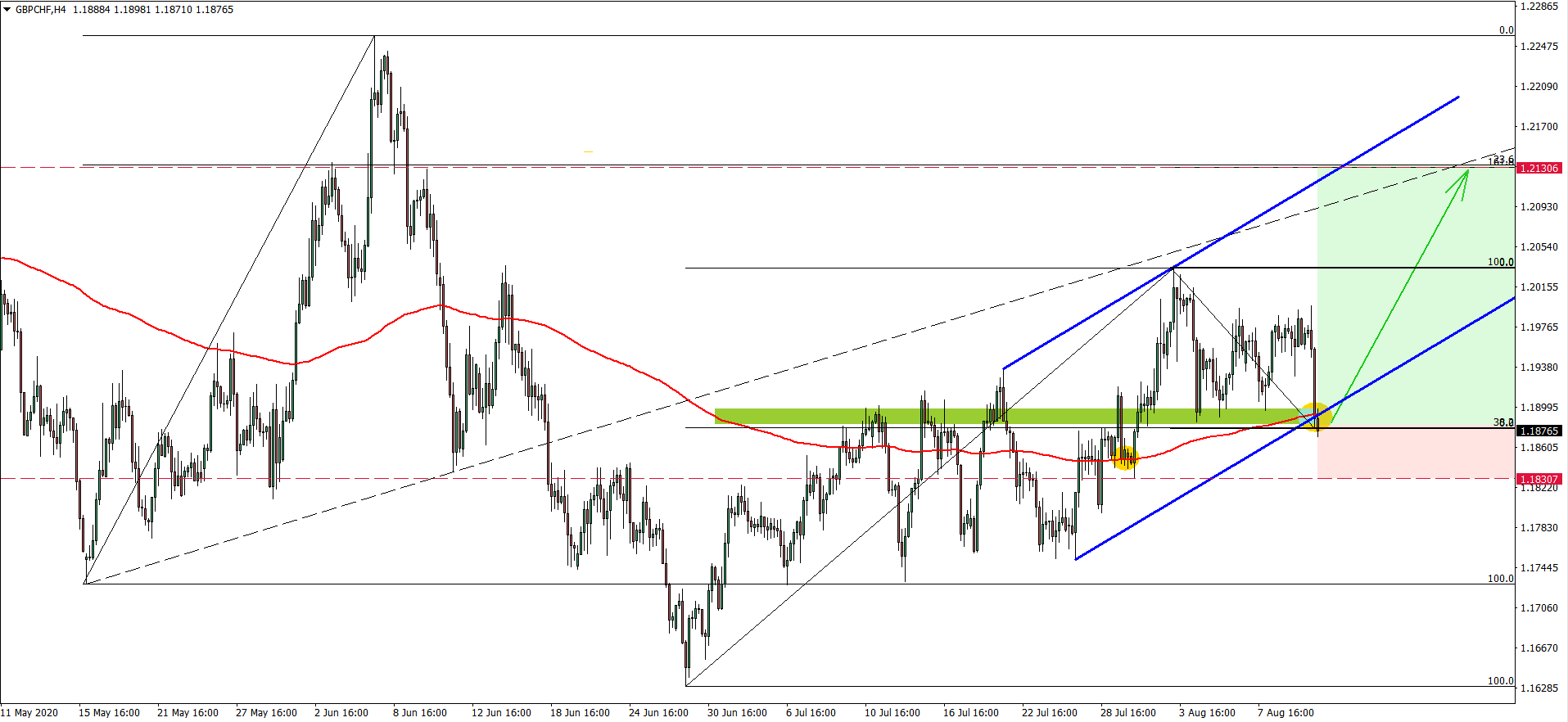 GBPCHF 4hour chart Aug 12th 2020