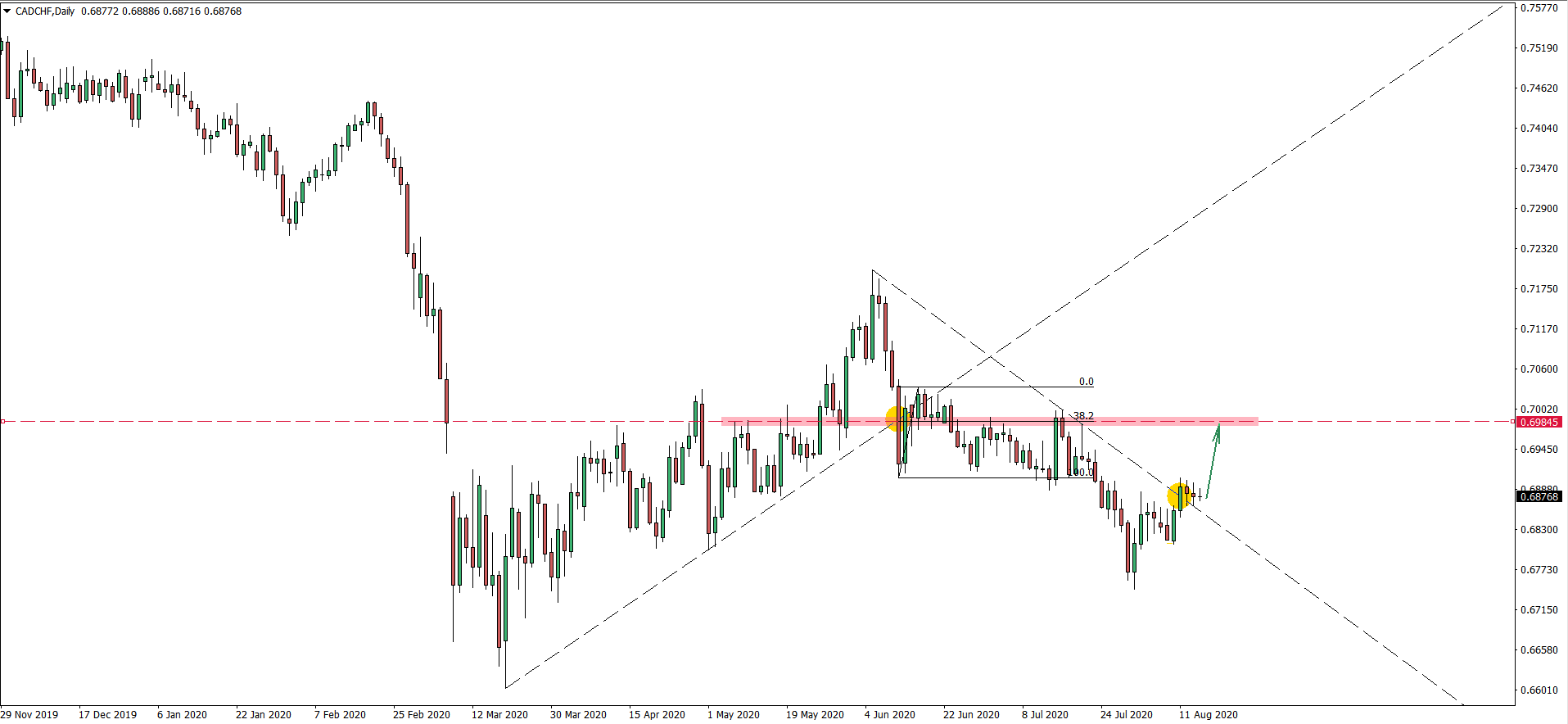 CADCHF Daily Chart August 14 2020