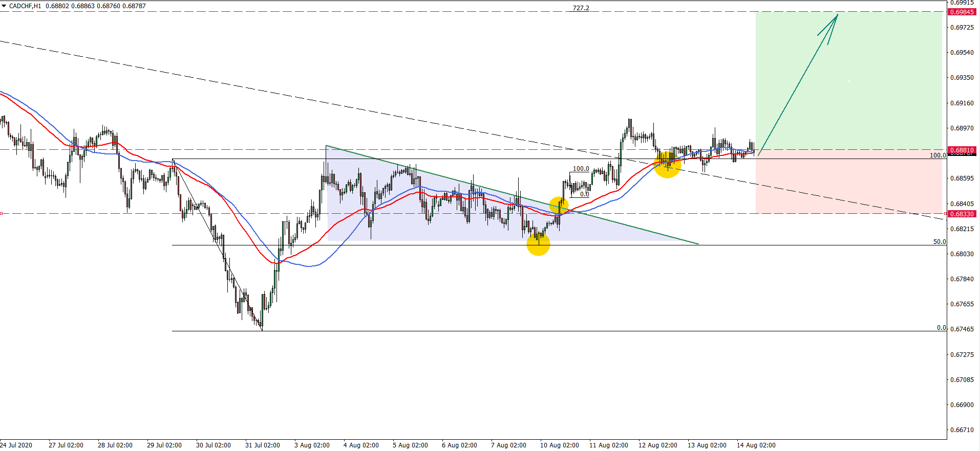 CADCHF hourly chart Aug 14th 2020