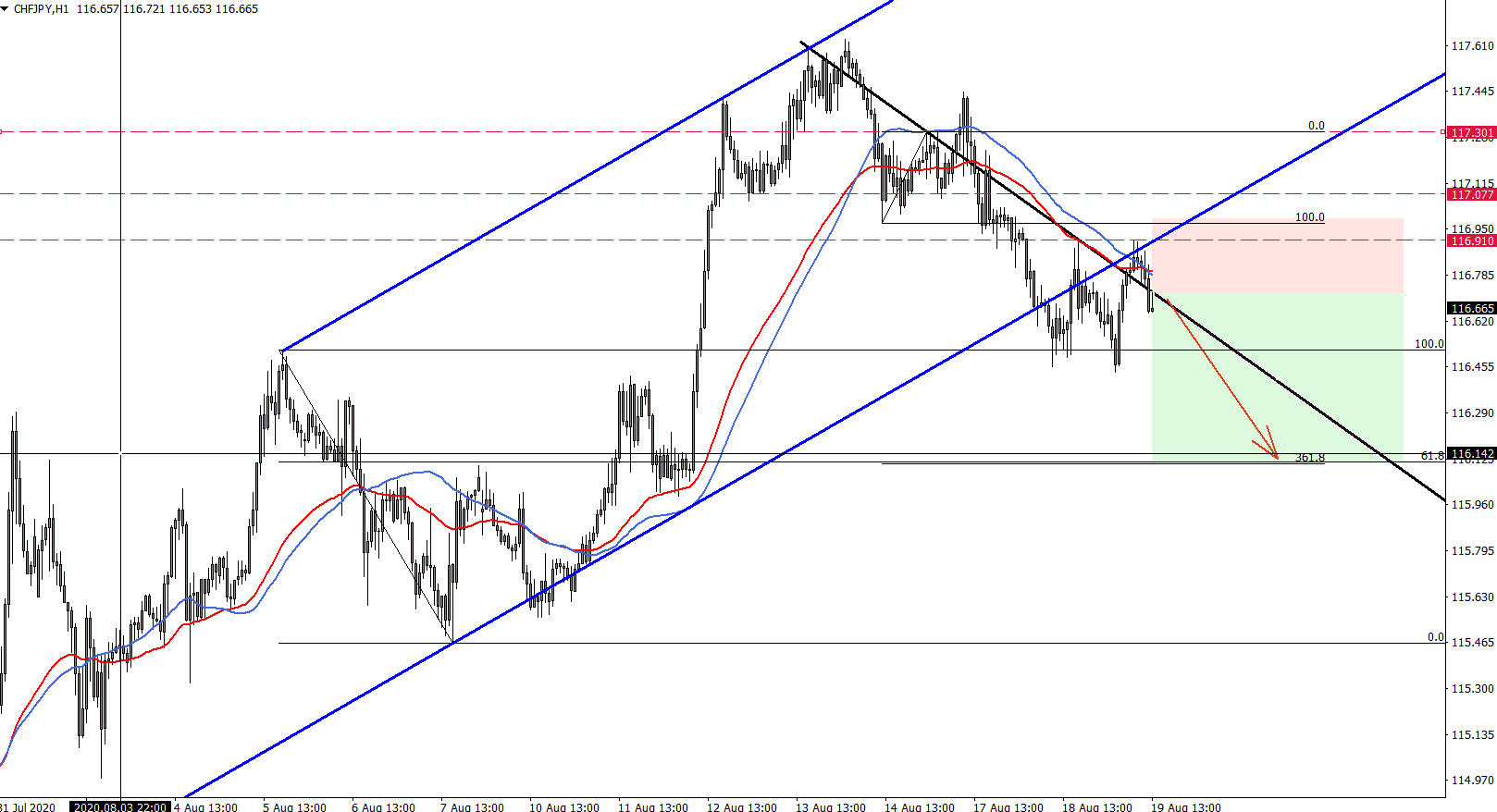 CHFJPY hourly chart August 19th 2020