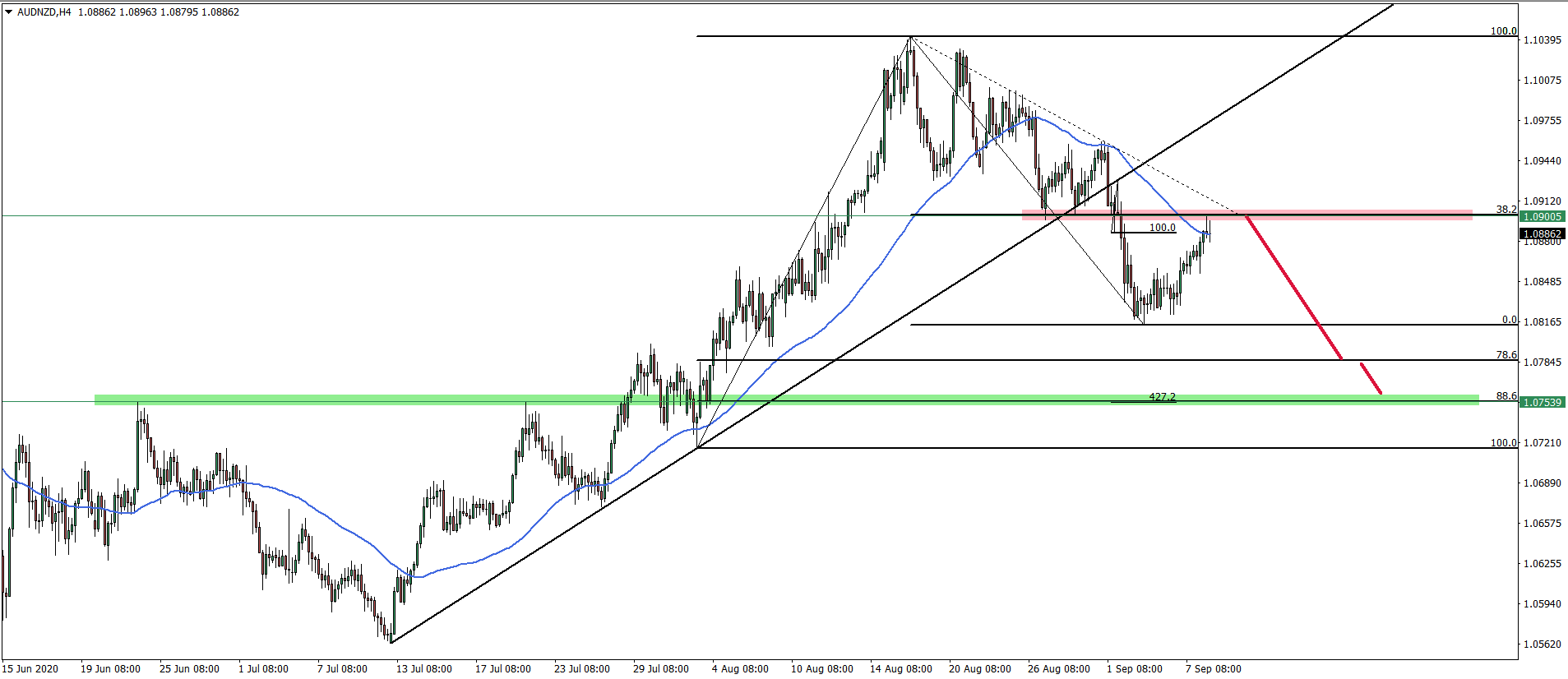 AUDNZD 4hour chart September 8th 2020