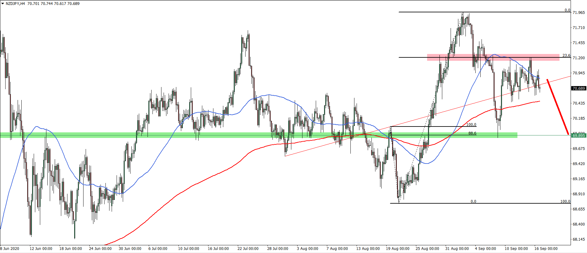 NZDJPY 4hour chart September 16th 2020